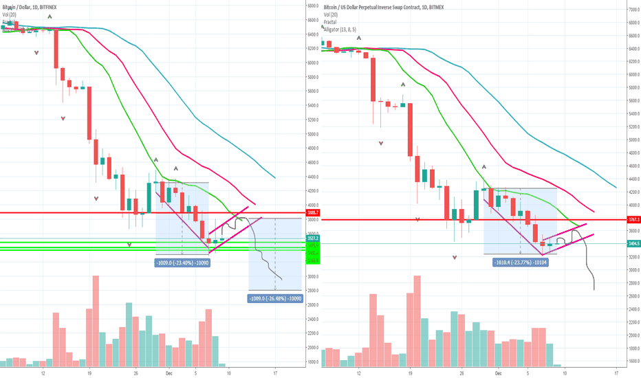 BTCUSD: Bitcoin's Measured move and how to profit from it