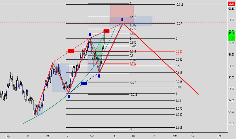 DXY: Analisis