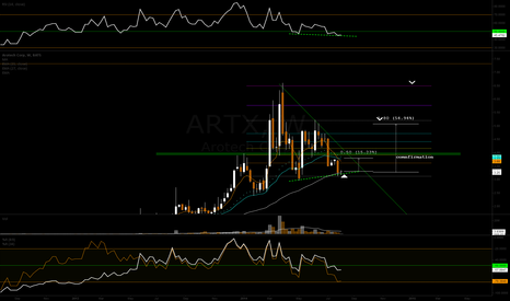 ARTX: Weekly chart - 100% technical buying dips on industrial goods
