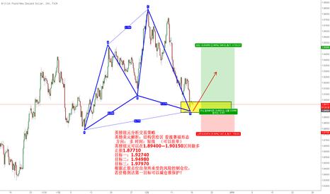 GBPNZD: 英镑纽元分析交易策略 英镑美元解析:结构供给区 看涨赛福形态  方向: 多 时间:短线