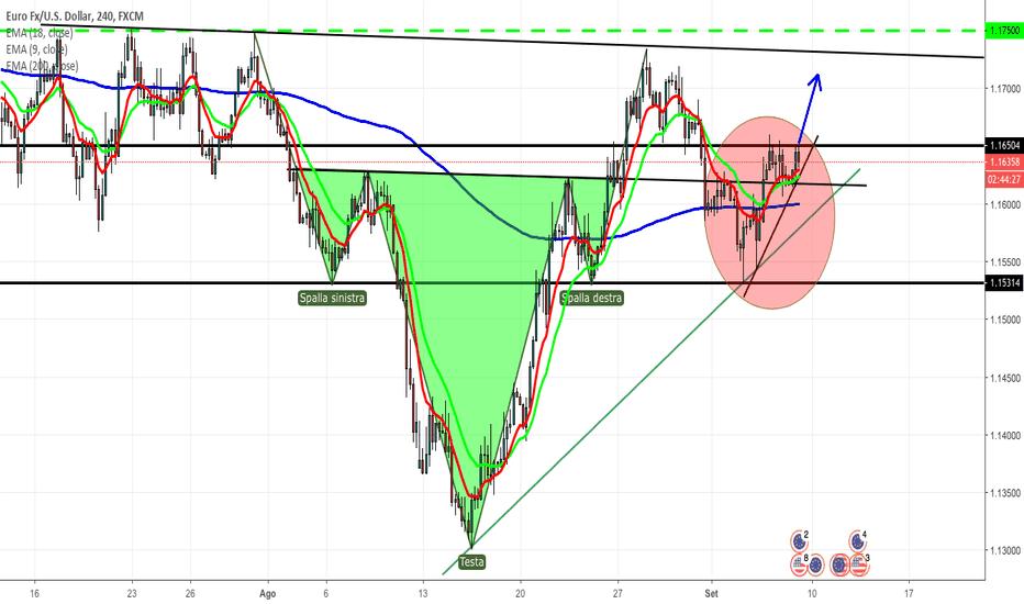 EURUSD: Possibile Rottura Triangolo Ascendente EUR/USD