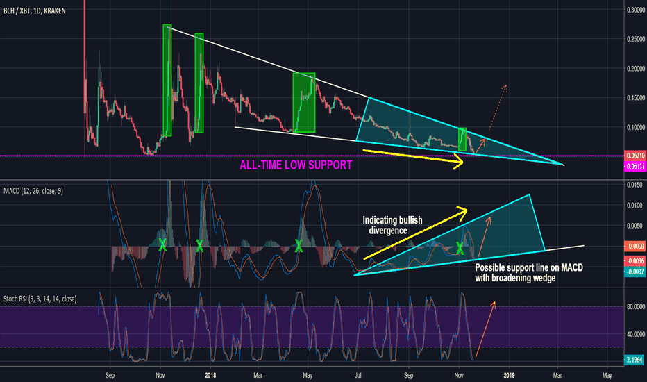 BCHXBT: BCH - Hitting all-time lows and support. Time for a bounce?