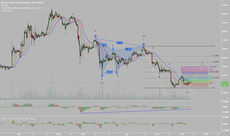 BTCUSD1W: UPDATE: Bitcoin, Build em' up and Break em' down (Elliott Wave)