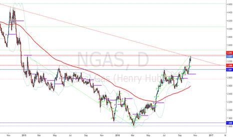 NGAS: Massive reversal in play