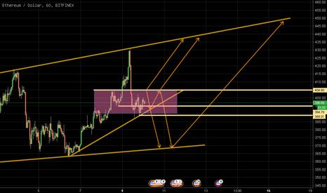 ETHUSD: ETH/USD 0410 outlook