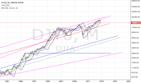 DJY0: Dow Long-term Trendlines show potential bearish targets.