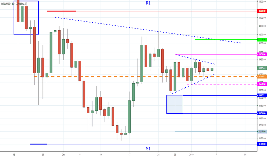BTCUSD: Bitcoin - Are You Prepared For a Raid - When Buyers Exhausts