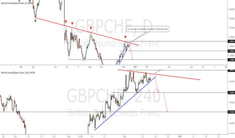 GBPCHF: short opportunity