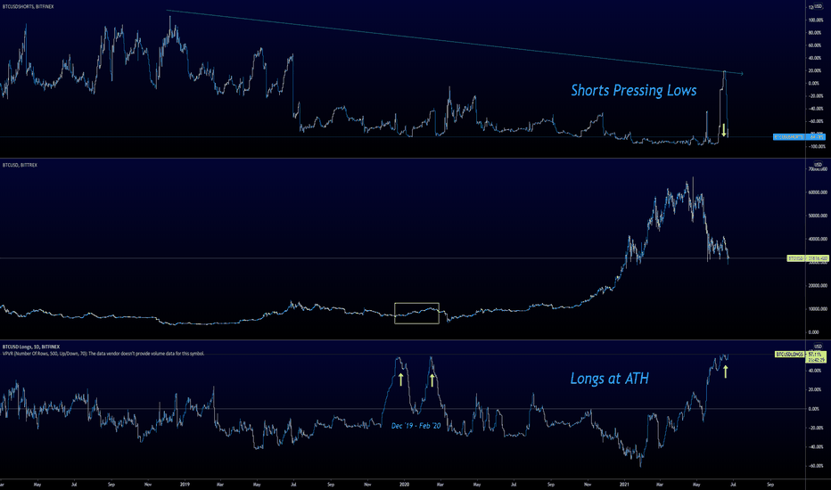 bitcoin long tight tradingvisualizza bitcoin come guadagnare profitto