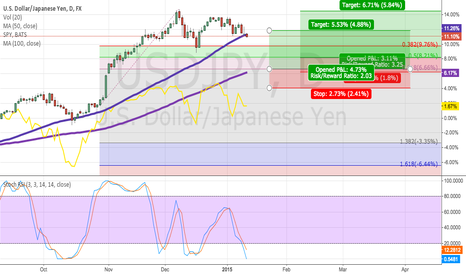 USDJPY: Carry