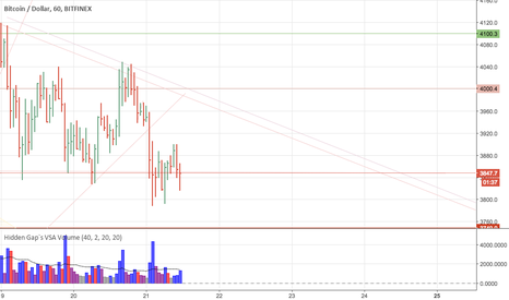 BTCUSD: triangle for btc for the next two days