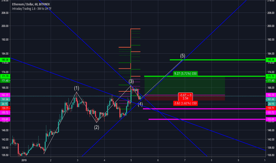 ETHUSD: Will ETH BULL fork push another 5%