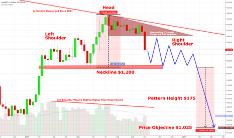 XAUUSD: Gold - A potential bearish scenario