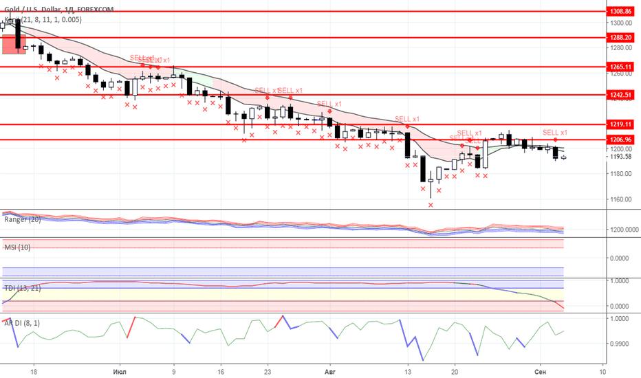 XAUUSD: Диапазонная торговля: Нефть и Золото на 05.09.2018 года