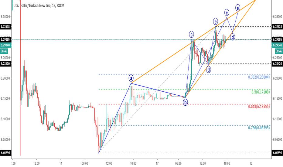 USDTRY: Dolar kısa  yükselen üçgen görüntüsü.
