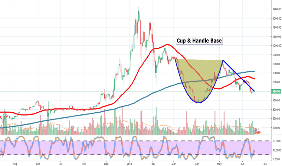 "ETHUSD: ETH forms ""CUP & HANDLE"" BASE...will it lead to a breakout?"