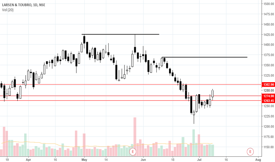LT: Buy LT above 1304, Targets on the chart, SL 1280