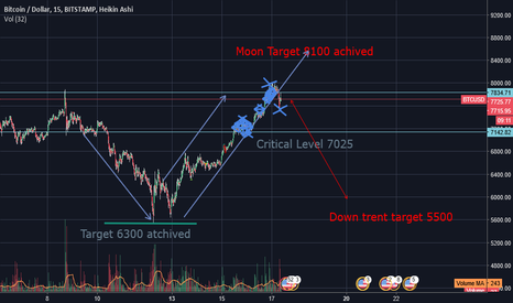 BTCUSD: short BTC/USD Confirmed