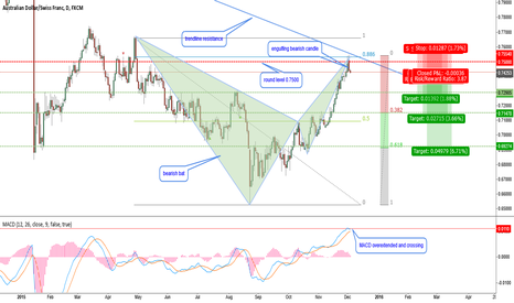 AUDCHF: AUDCHF-bearish bat at strong resistance