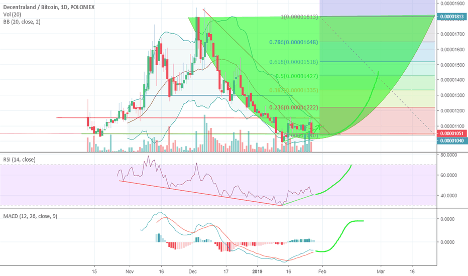 MANABTC: Sellers are drying up, accumulation phase now - 1050-1100 sats