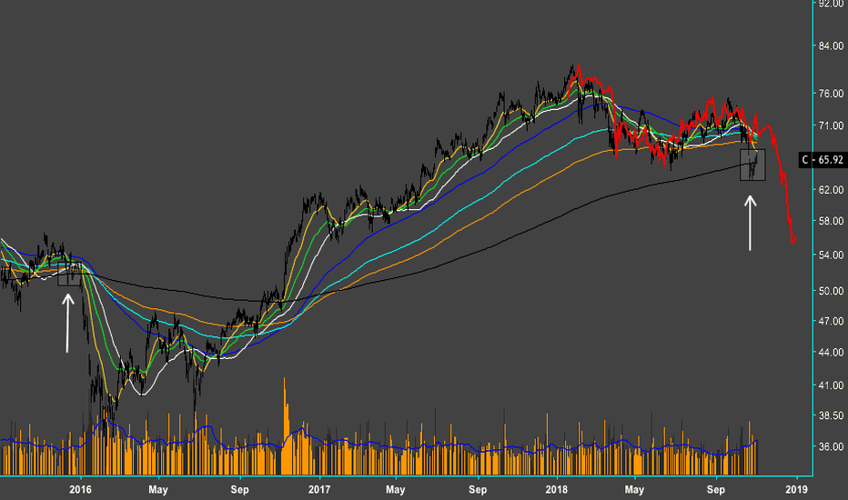 C: $C - The complacency must be immense