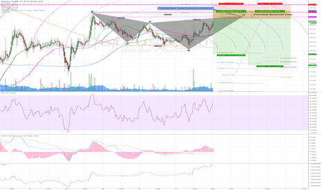 BTCUSD: Bearish Cypher Forming on BTC-E 30 minute