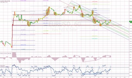 EURUSD: EURUSD after weekly close at the top of channel