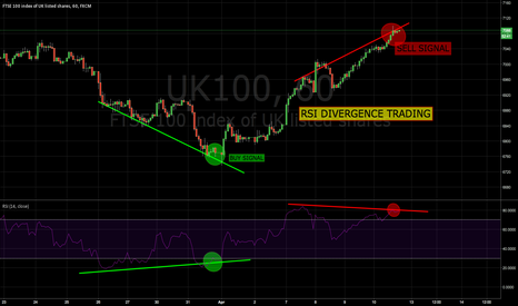 UK100: SELL Signal using RSI Divergence