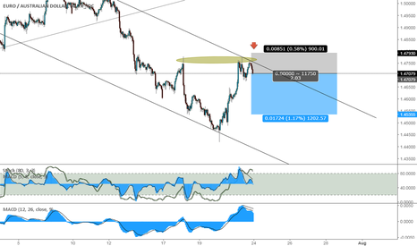 EURAUD: EURAUD - Possible short forming