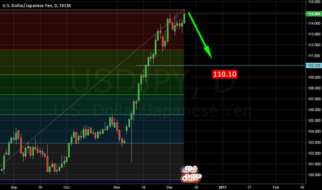 USDJPY: usdjpy long short