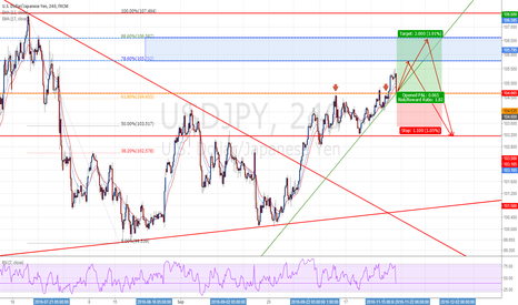 USDJPY: USDJPY : Long positions - Ratio ( 1:1.82 )