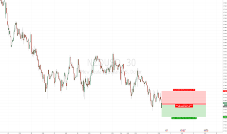 NZDUSD: Short NZDUSD - Short Term trade idea