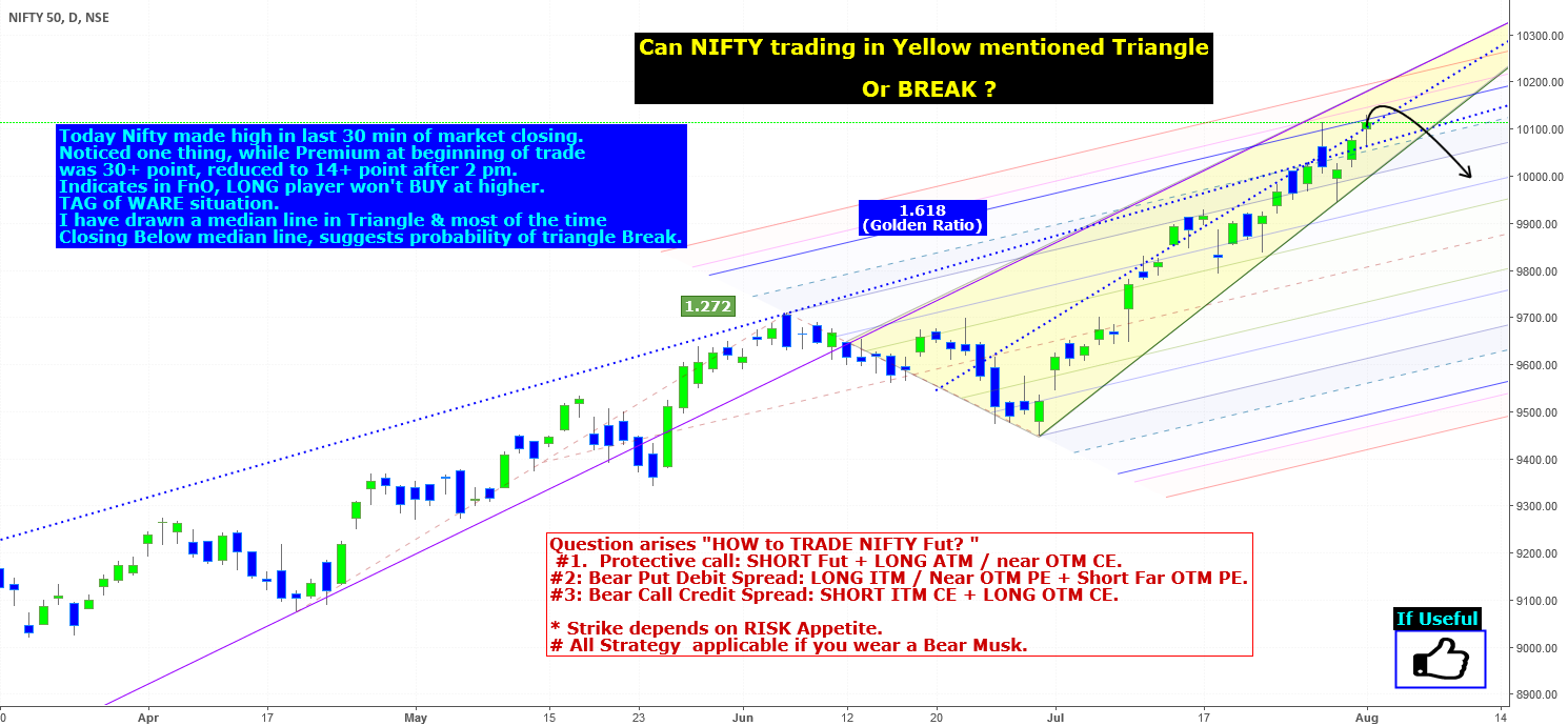 NIFTY / Stock FnO Strategy Part -I