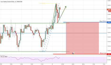 EURNZD: Just an Idea for the Aggresive Traders EUR/NZD 15m