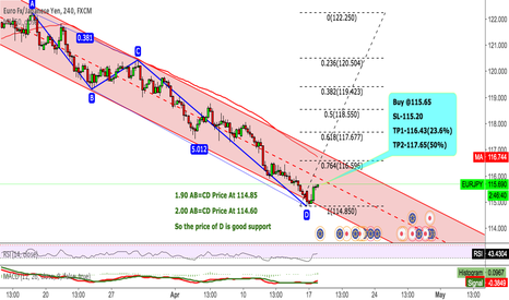 EURJPY: EURJPY The price of D is good support