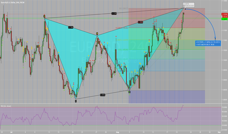 EURUSD: Bearish Butterfly