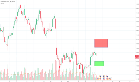EURUSD: Potential for swing trades