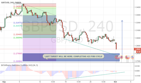 GBPUSD: What happen to GBPUSD?