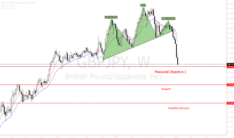 GBPJPY: GBPJPY Head and Shoulders to cause the test of 147.