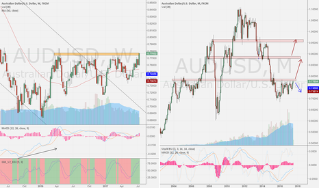 AUDUSD: AUD/USD week compare month