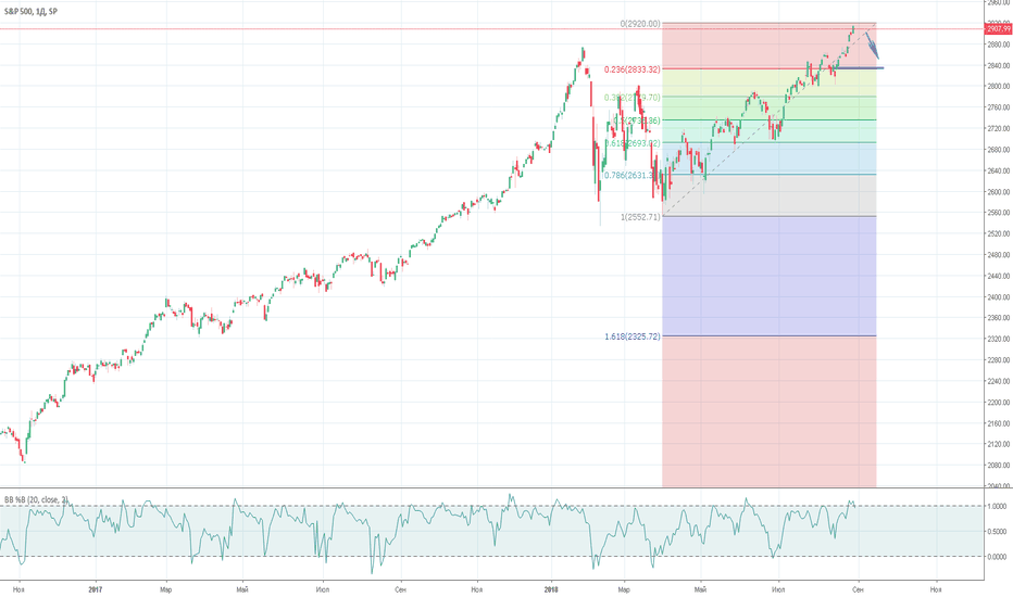 SPX: S&P500. SELL