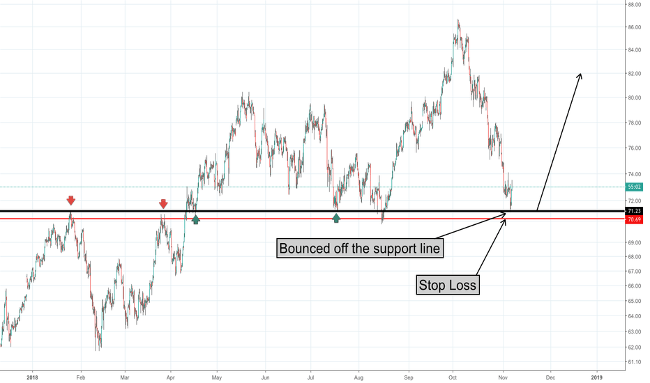 UKOIL: Brent Oil bounce off support