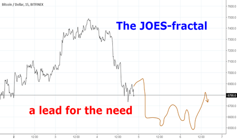 BTCUSD: The JOES-fractal: What do we need? .....a lead?