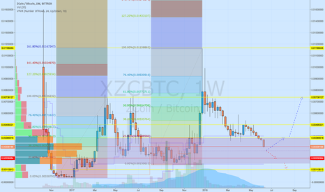 XZCBTC: Near the level..