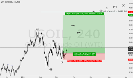 USOIL: a hold my usoil long position with BE level