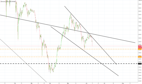 ETHUSD: ETHEREUM WHERE IS THE END OF THIS FALL?