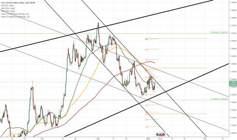 EURAUD: EUR/AUD 4H Chart: Set to decline