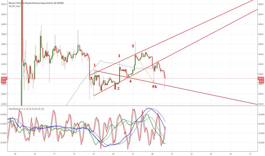 XBTUSD: XBTUSD - Wolf Waves (historical)