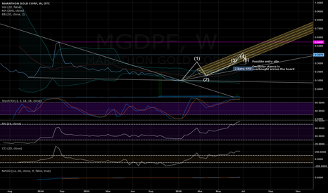 MGDPF: MGDPF Pull Back Looks Close