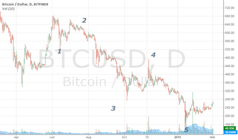 BTCUSD: #BOOM Coming Wave 4 target, bottom Wave 5 stop, #SIMPLE